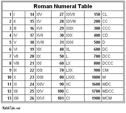 How to write 2012 in roman numerals